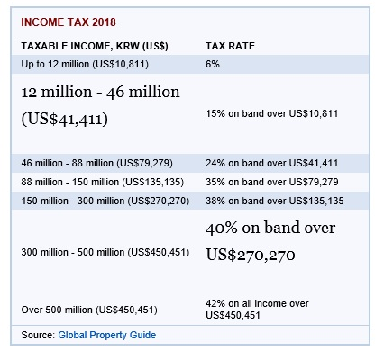 налоги в Южной Кореи